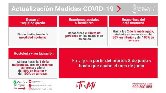 Imagen: Restricciones Covid-19 a partir 8 de junio